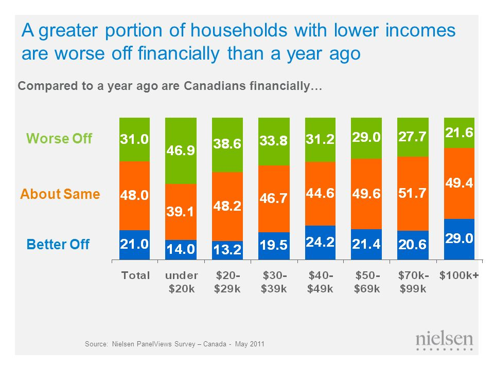 A greater portion of households with lower incomes are worse off financially than a year ago