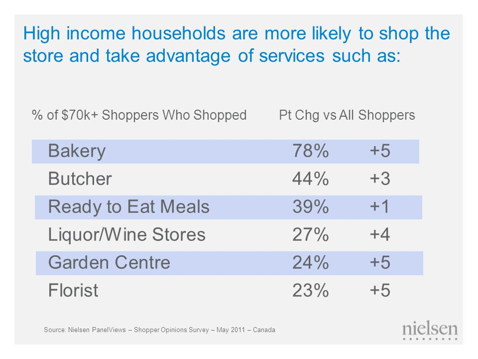High income households are more likely to shop the store and take advantage of services such as: