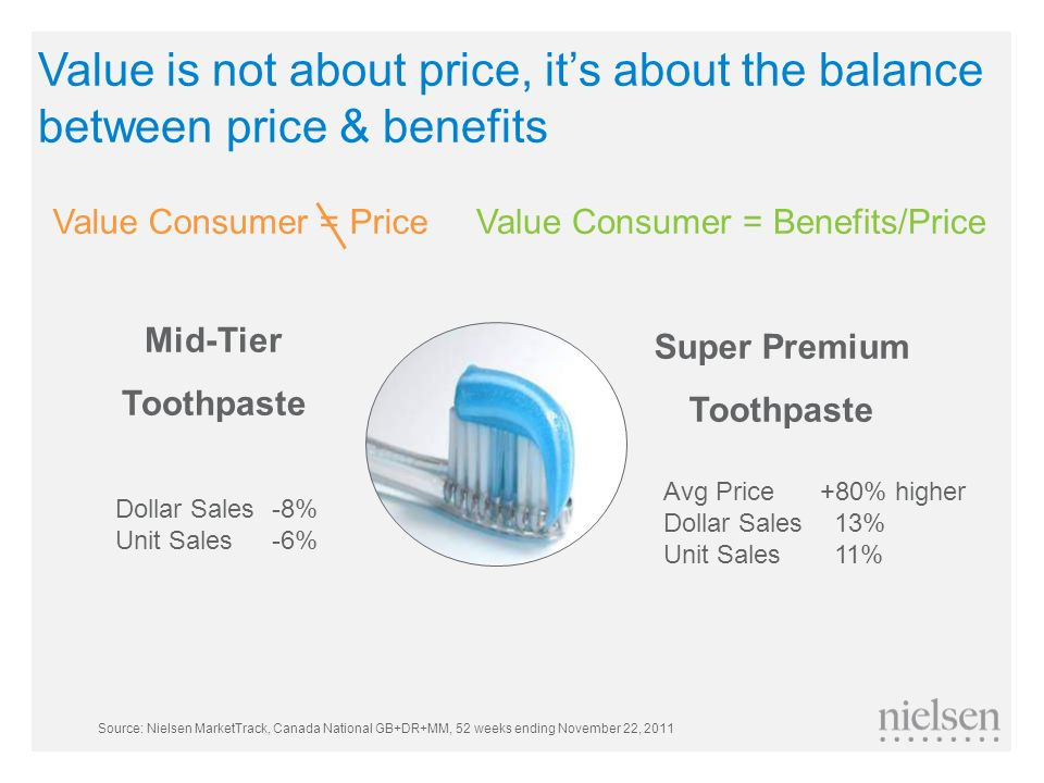 Value is not about price, it's about the balance between price & benefits