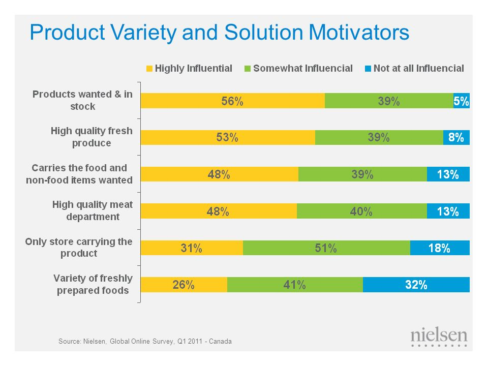 Product Variety and Solution Motivators