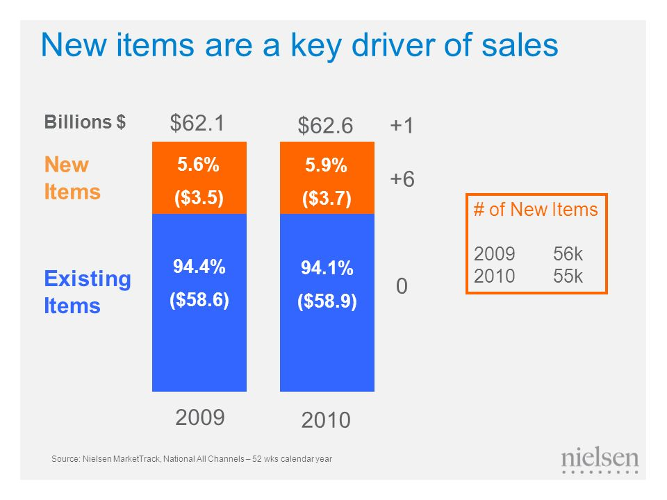 New items are a key driver of sales