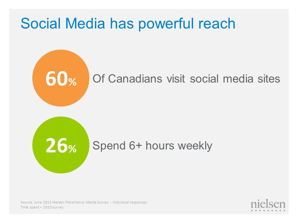Social Media has powerful reach