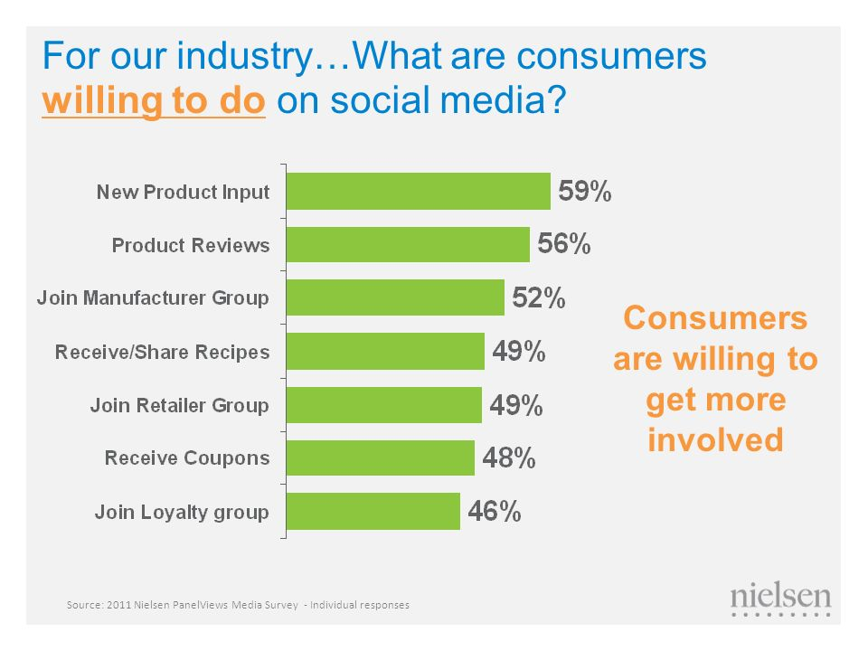 Consumers are willing to get more involved