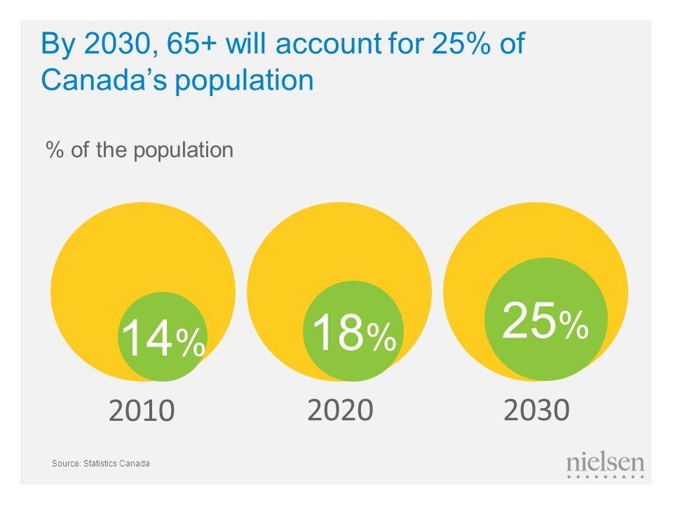 By 2030, 65+ will account for 25% of Canada's population