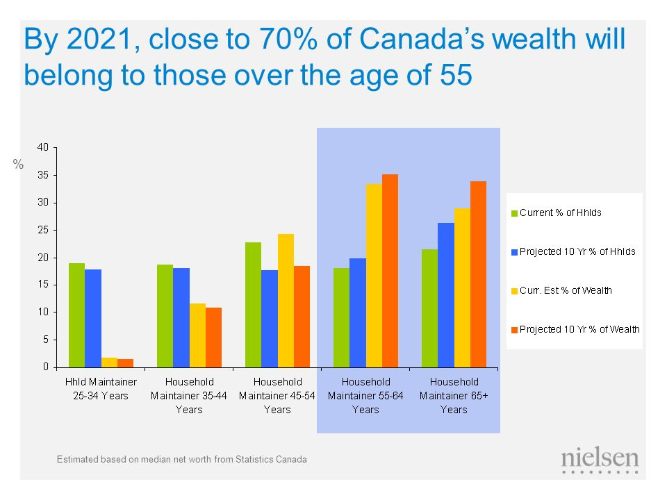 By 2021, close to 70% of Canada's wealth will belong to those over the age of 55