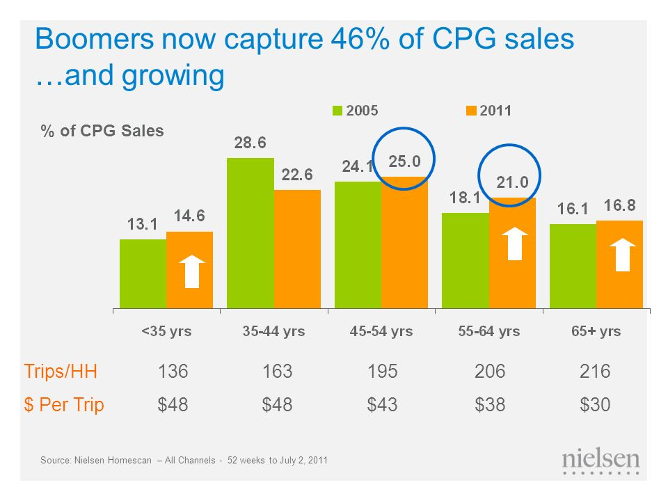 Boomers now capture 46% of CPG sales …and growing