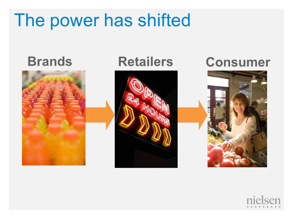 The power has shifted Brands Retailers Consumer