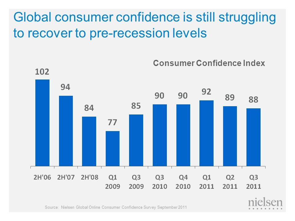 Global consumer confidence is still struggling to recover to pre-recession levels