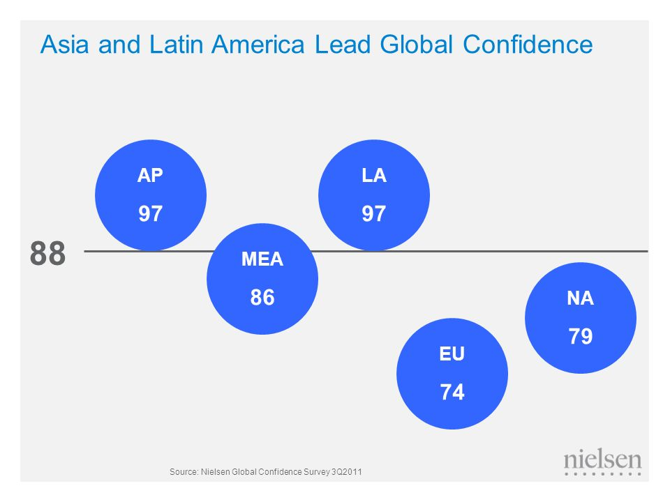 Asia and Latin America Lead Global Confidence