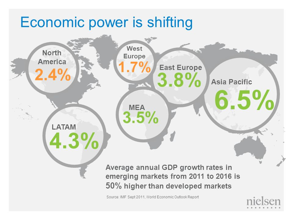 Economic power is shifting