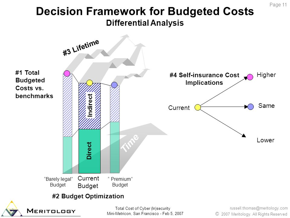Decision Framework for Budgeted Costs Differential Analysis