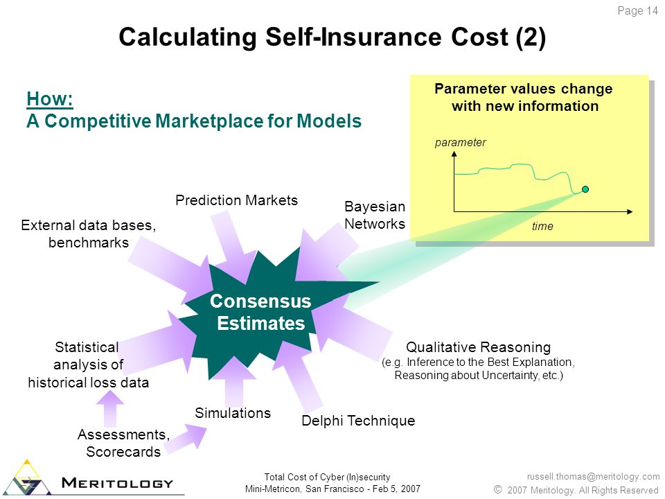Calculating Self-Insurance Cost (2)