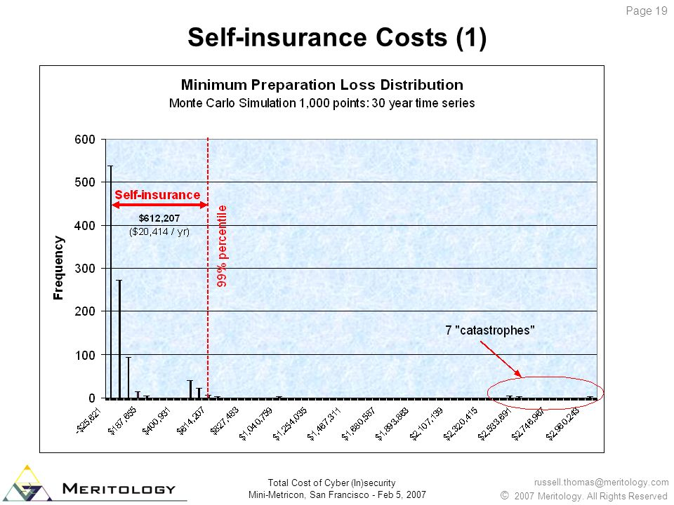 Self-insurance Costs (1)