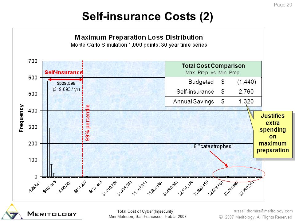 Self-insurance Costs (2)
