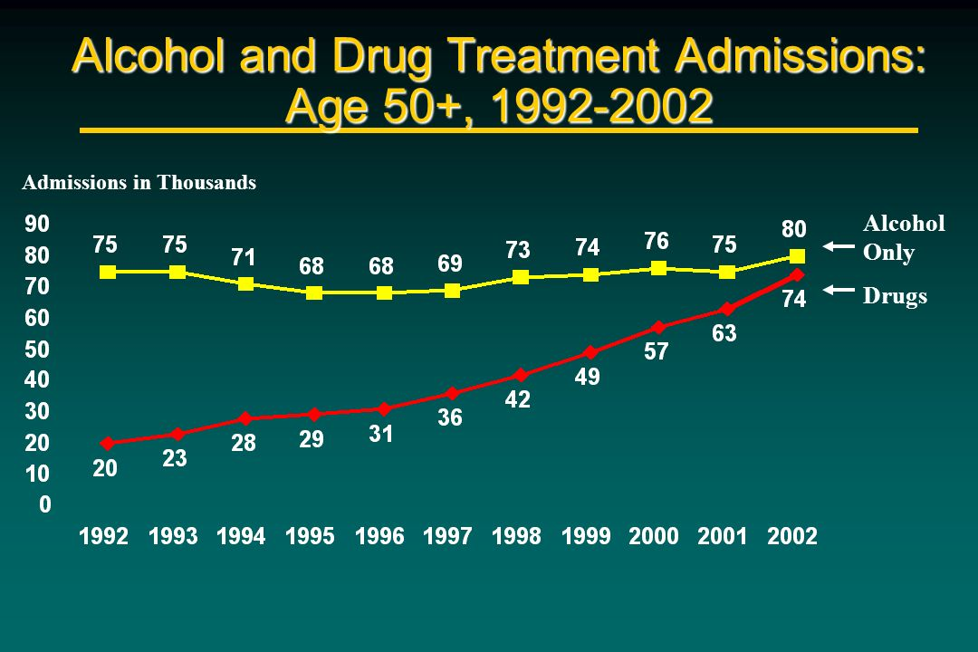 Alcohol and Drug Treatment Admissions: Age 50+, 1992-2002