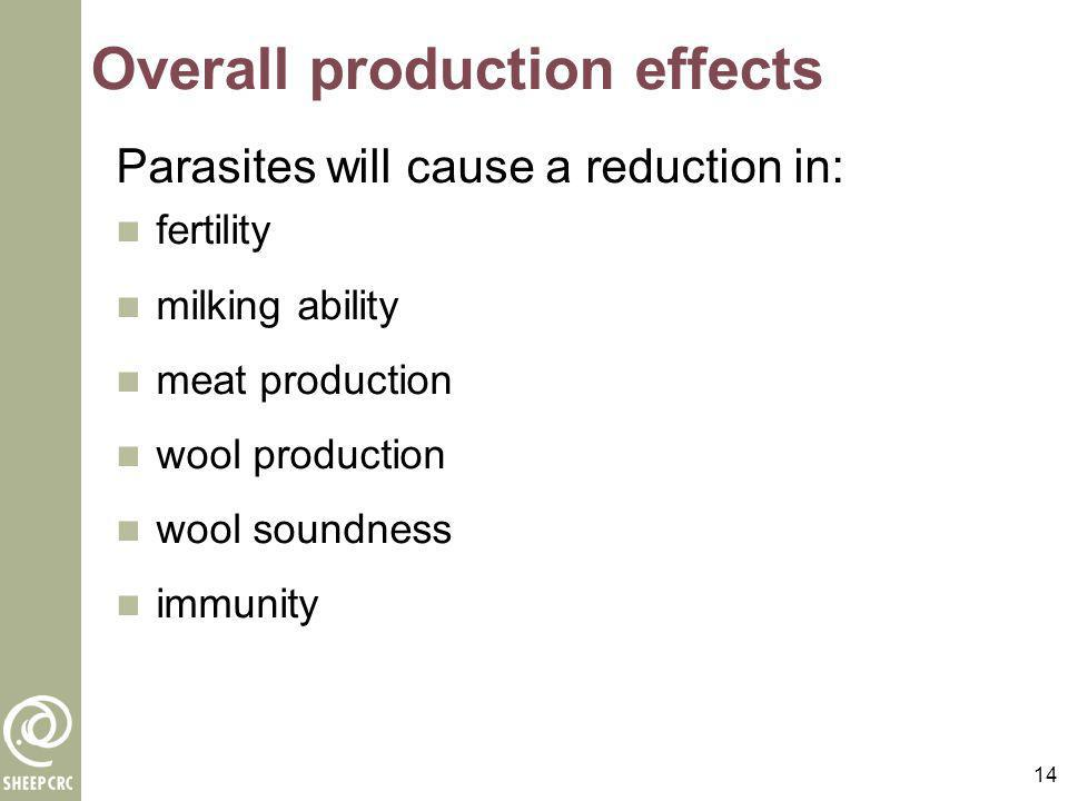 Overall production effects