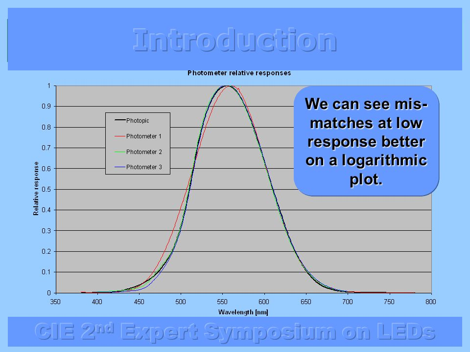 Introduction We can see mis-matches at low response better on a logarithmic plot.