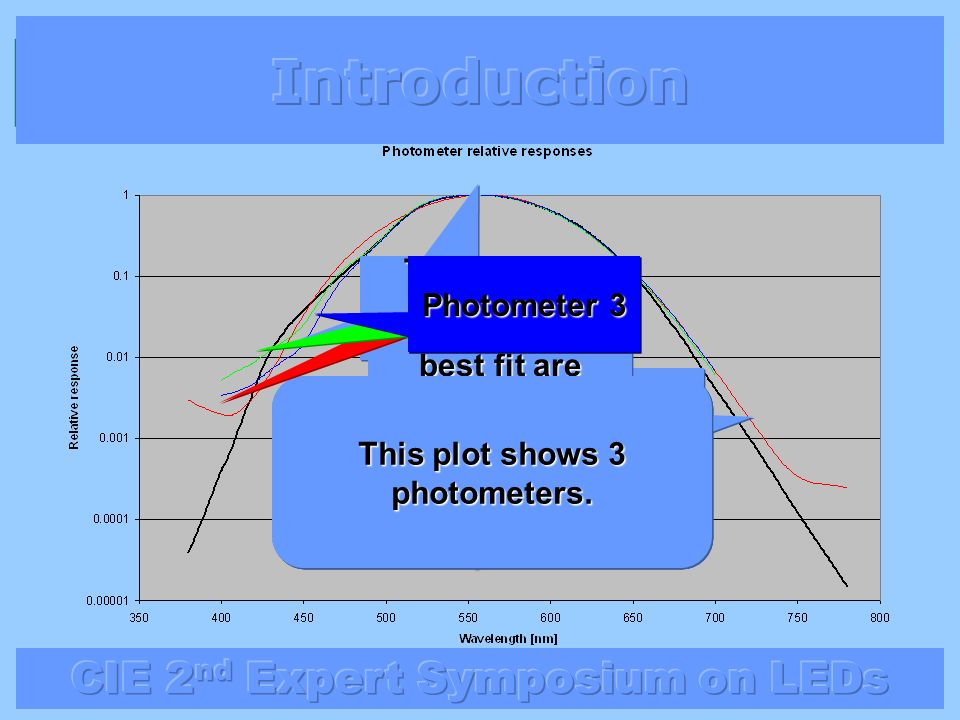 Introduction They often deviate in the Blue Photometer 2 Photometer 3