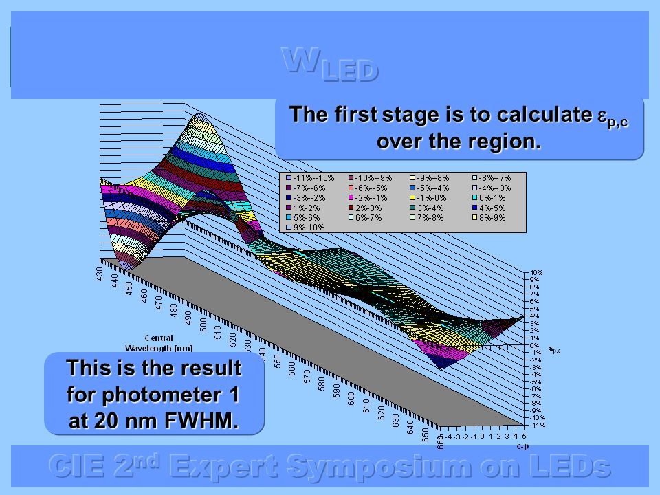wLED The first stage is to calculate p,c over the region.
