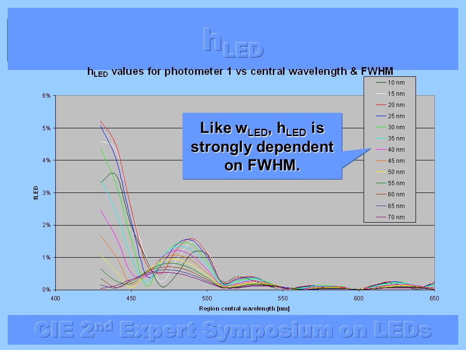 Like wLED, hLED is strongly dependent on FWHM.