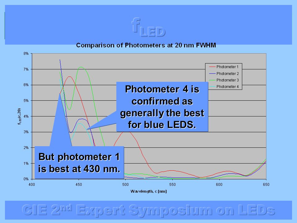 fLED Photometer 4 is confirmed as generally the best for blue LEDS.