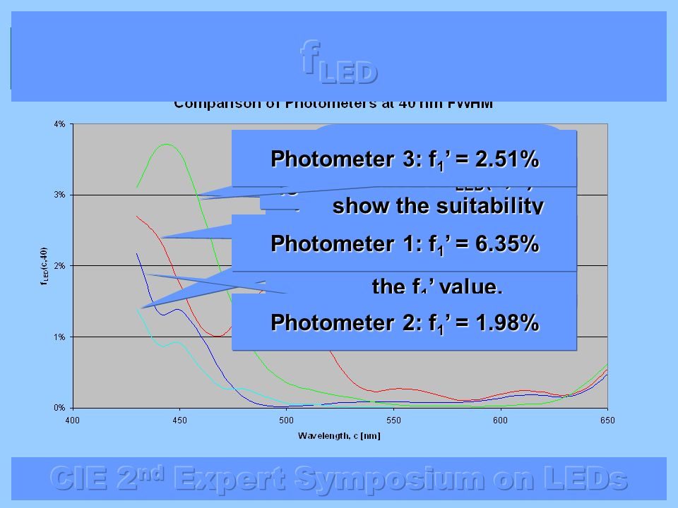 fLED Photometer 3: f1' = 2.51% Photometer 3 is the worst