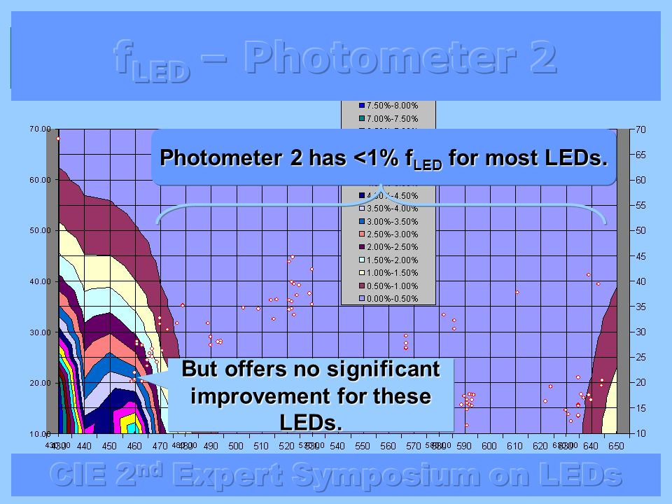 fLED – Photometer 2 Photometer 2 has <1% fLED for most LEDs.