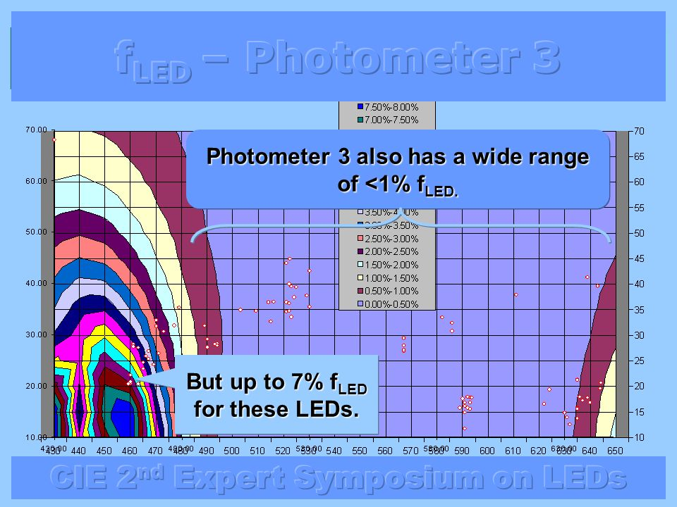 Photometer 3 also has a wide range of <1% fLED.