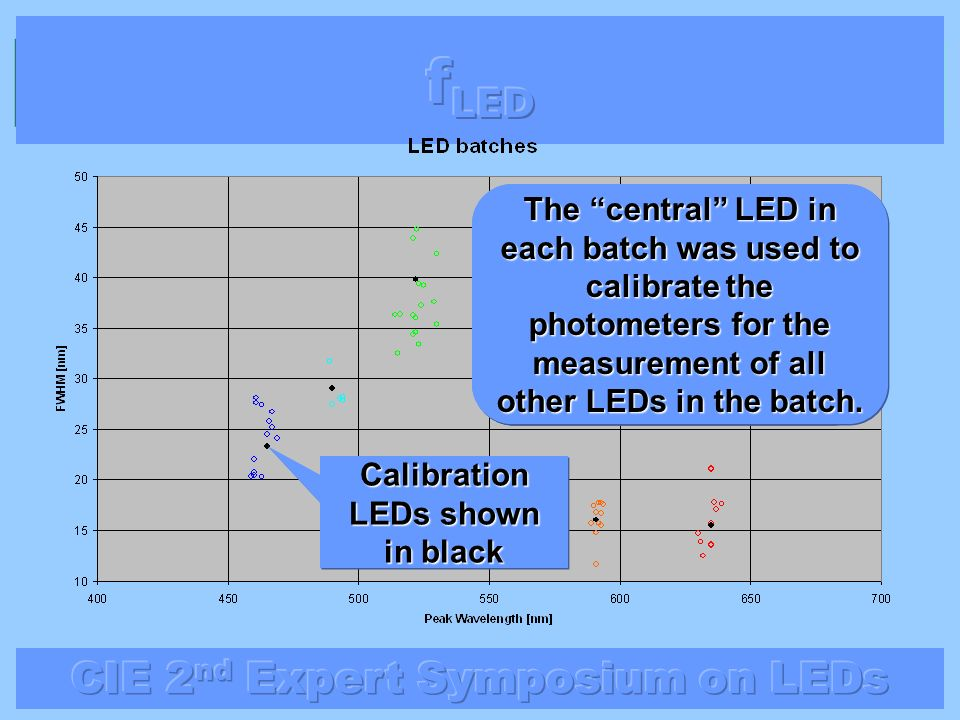 Calibration LEDs shown in black