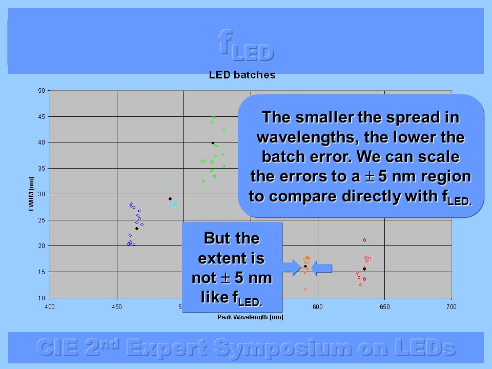 But the extent is not ± 5 nm like fLED.