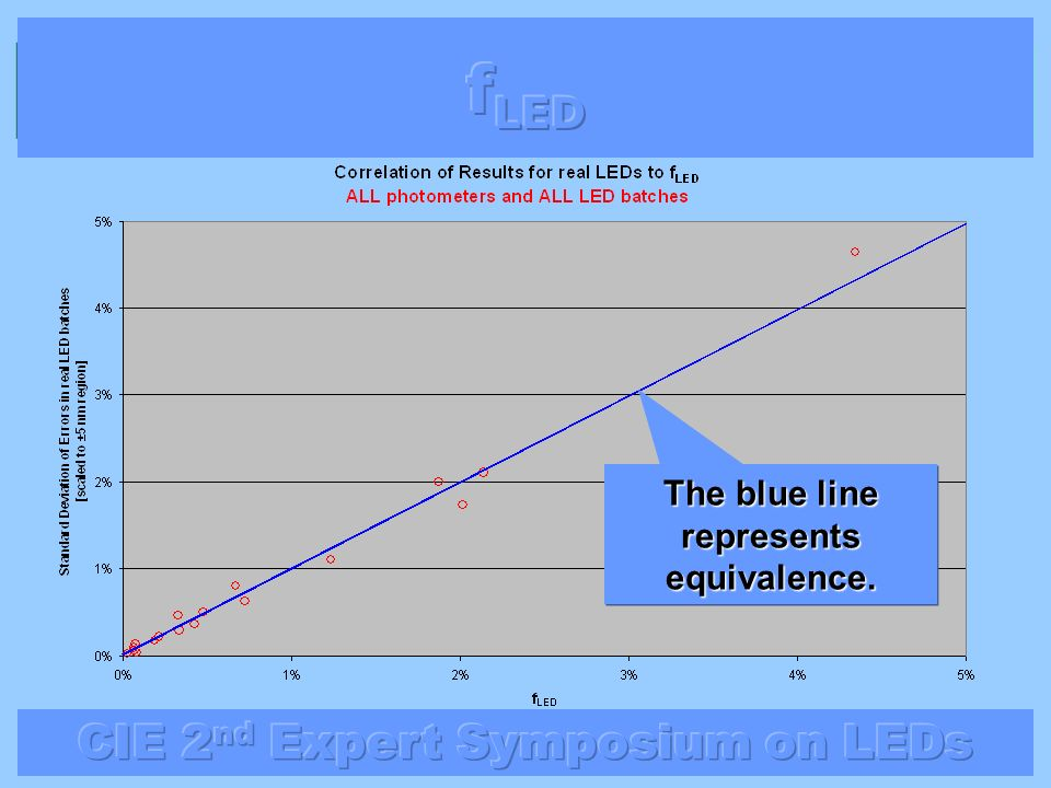 The blue line represents equivalence.