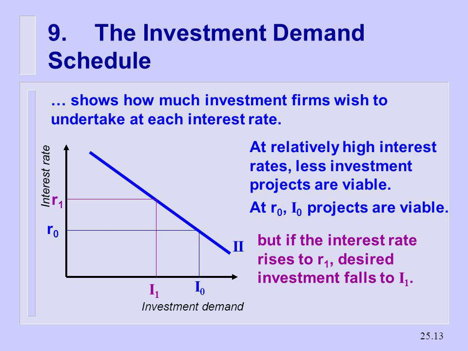 9. The Investment Demand Schedule