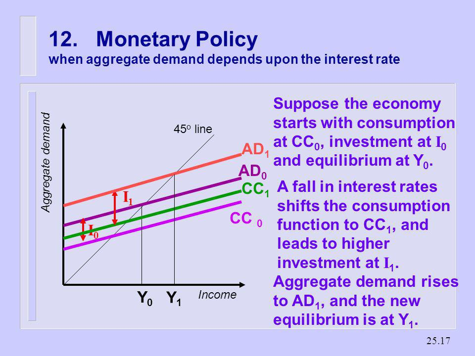 12. Monetary Policy when aggregate demand depends upon the interest rate