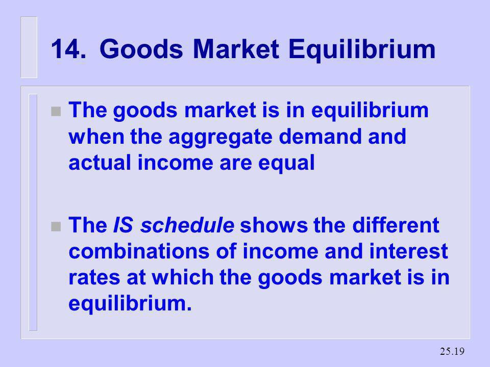 14. Goods Market Equilibrium
