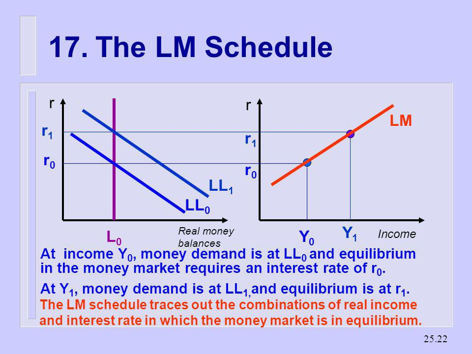 17. The LM Schedule r r LM r1 Y1 LL1 LL0 r0 Y0 L0