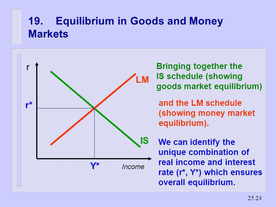 19. Equilibrium in Goods and Money Markets