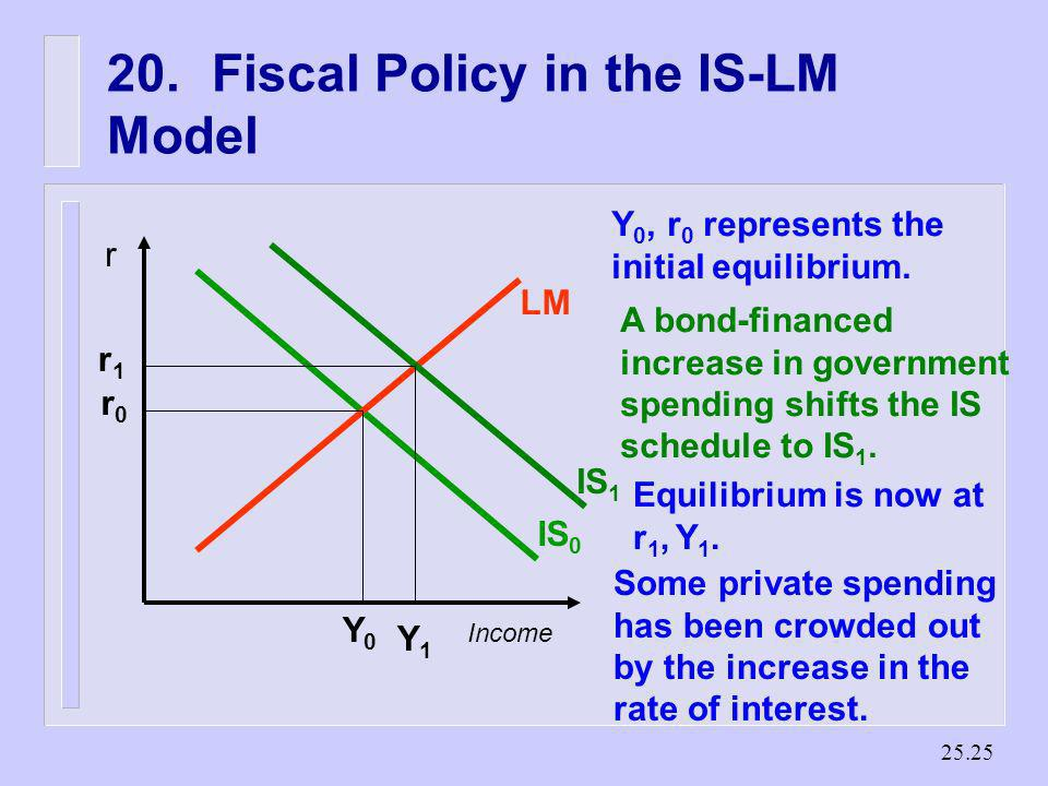 20. Fiscal Policy in the IS-LM Model
