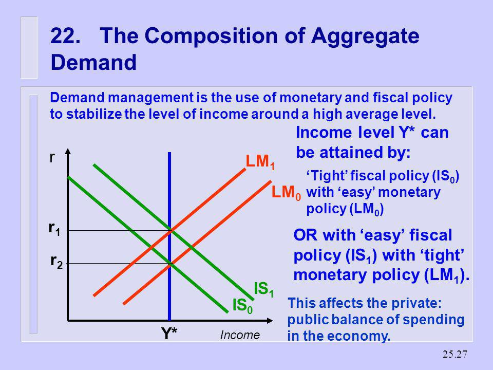 22. The Composition of Aggregate Demand