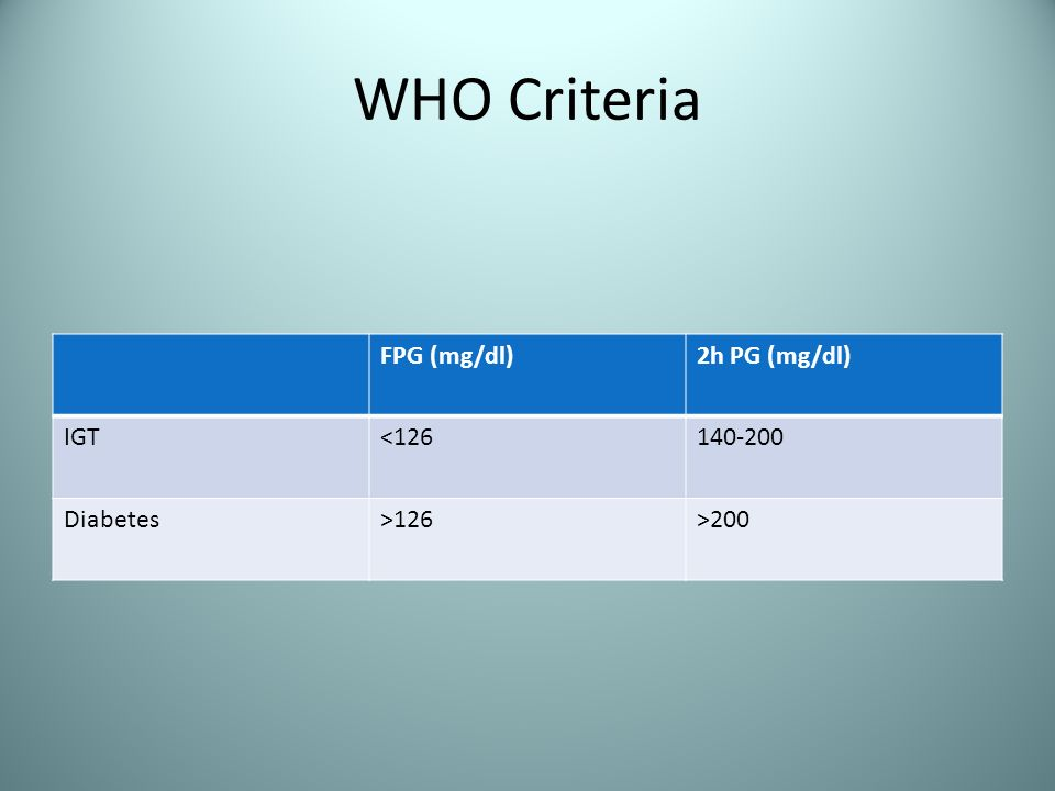 WHO Criteria FPG (mg/dl) 2h PG (mg/dl) IGT <126 140-200 Diabetes