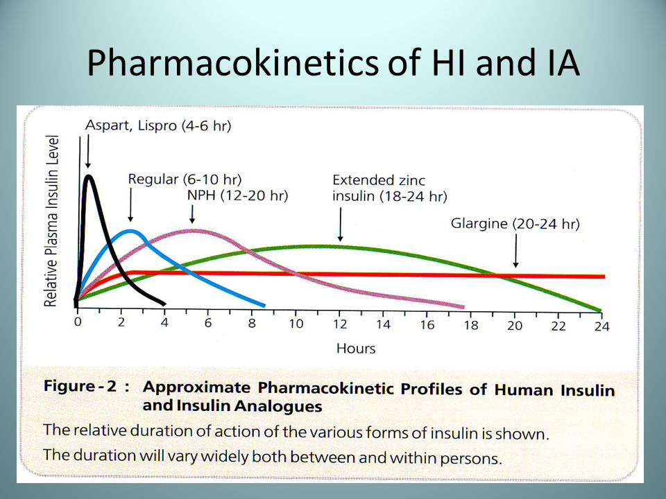 Pharmacokinetics of HI and IA