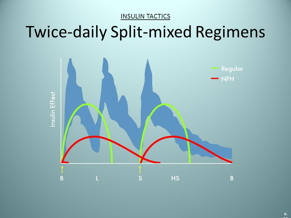 INSULIN TACTICS Twice-daily Split-mixed Regimens