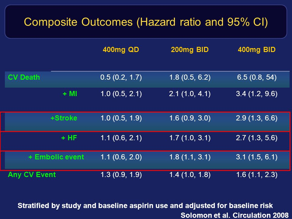 Composite Outcomes (Hazard ratio and 95% CI)