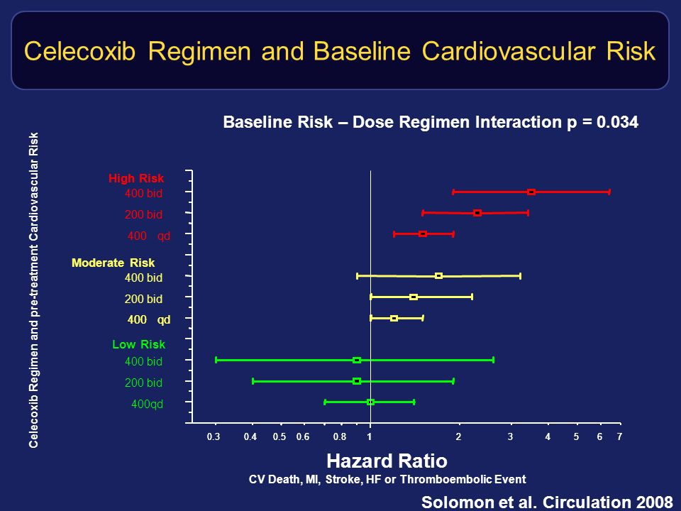 Celecoxib Regimen and Baseline Cardiovascular Risk