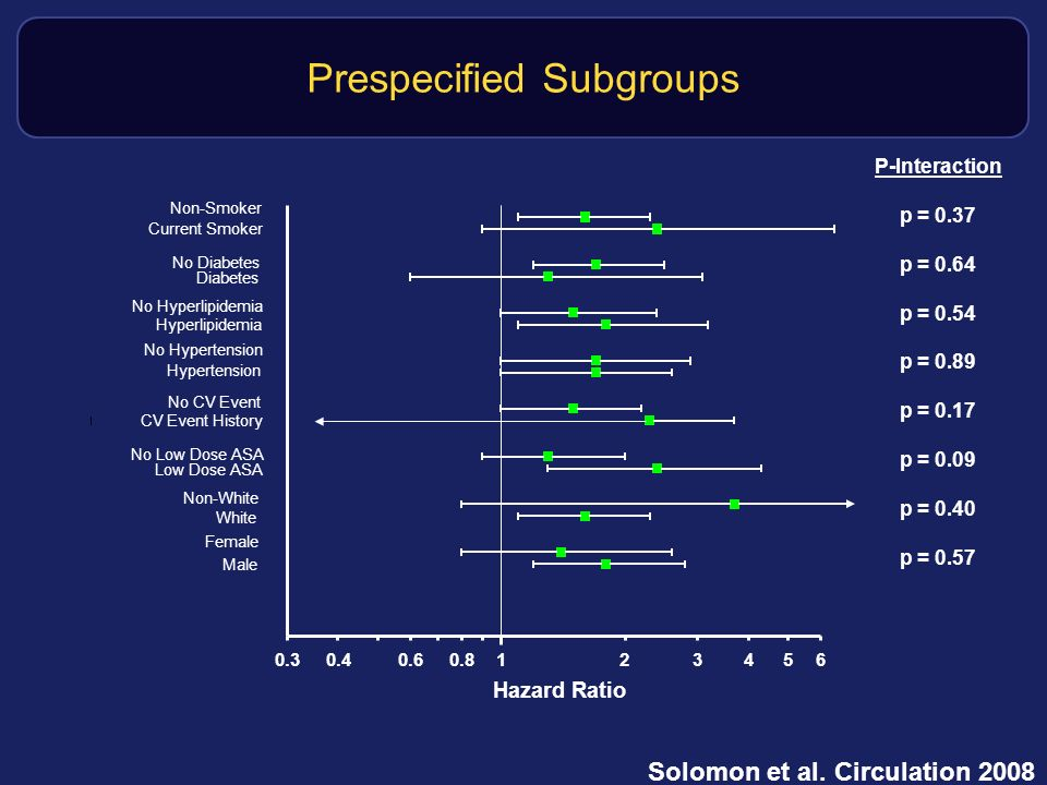 Prespecified Subgroups