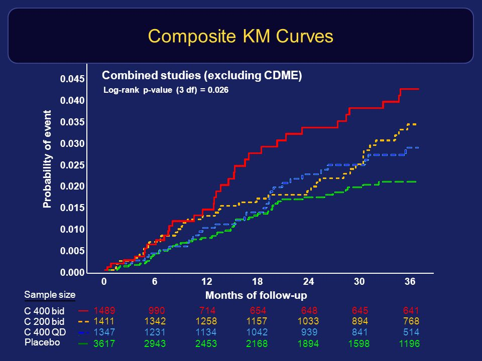 Composite KM Curves Combined studies (excluding CDME)