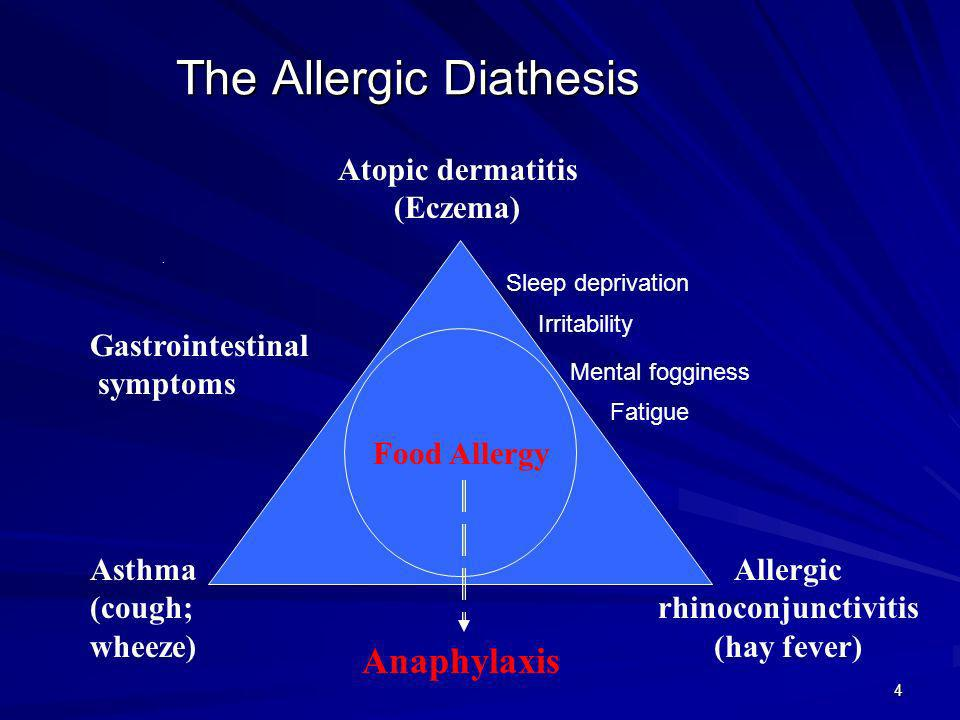 The Allergic Diathesis