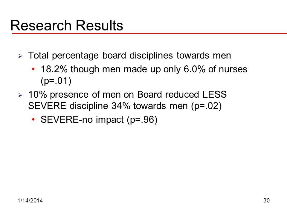 Research Results Total percentage board disciplines towards men