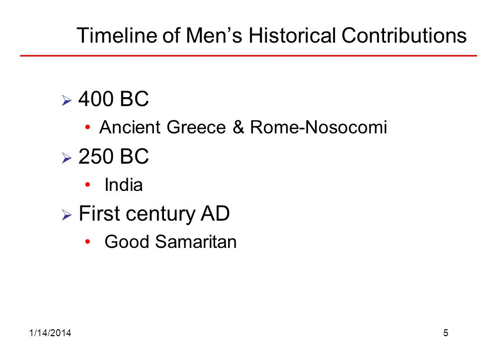 Timeline of Men's Historical Contributions