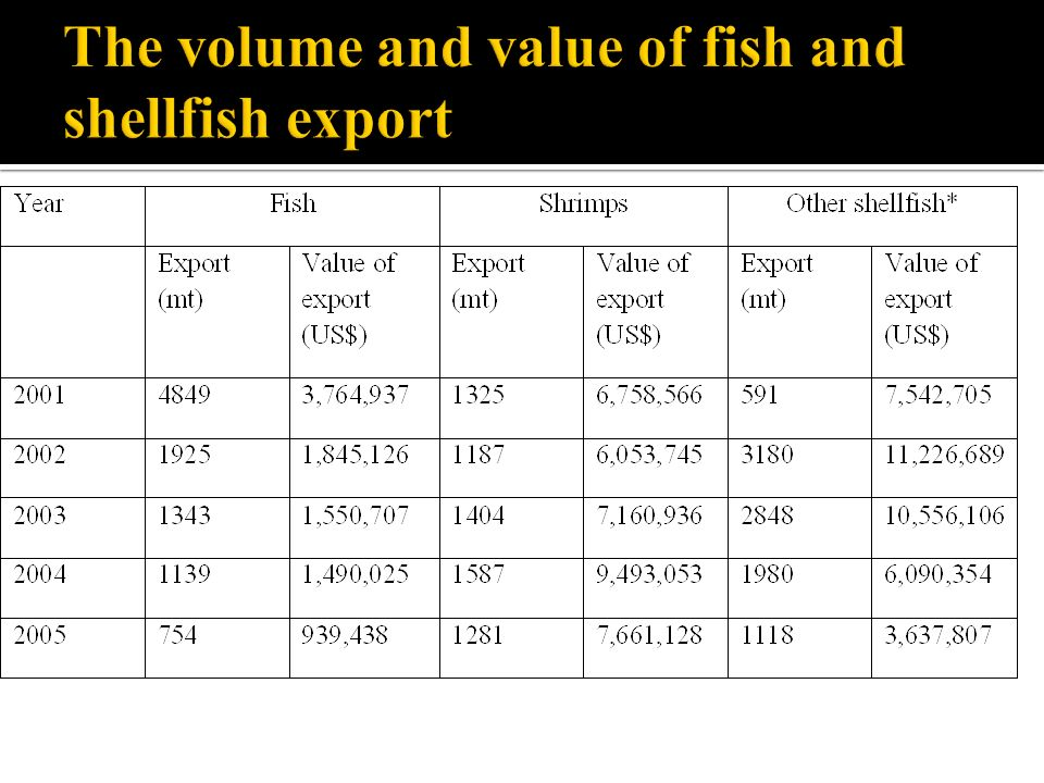 The volume and value of fish and shellfish export