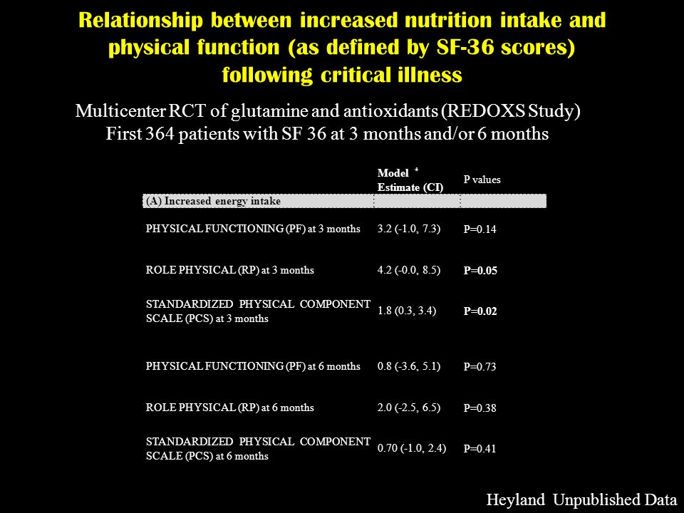 Relationship between increased nutrition intake and physical function (as defined by SF-36 scores) following critical illness